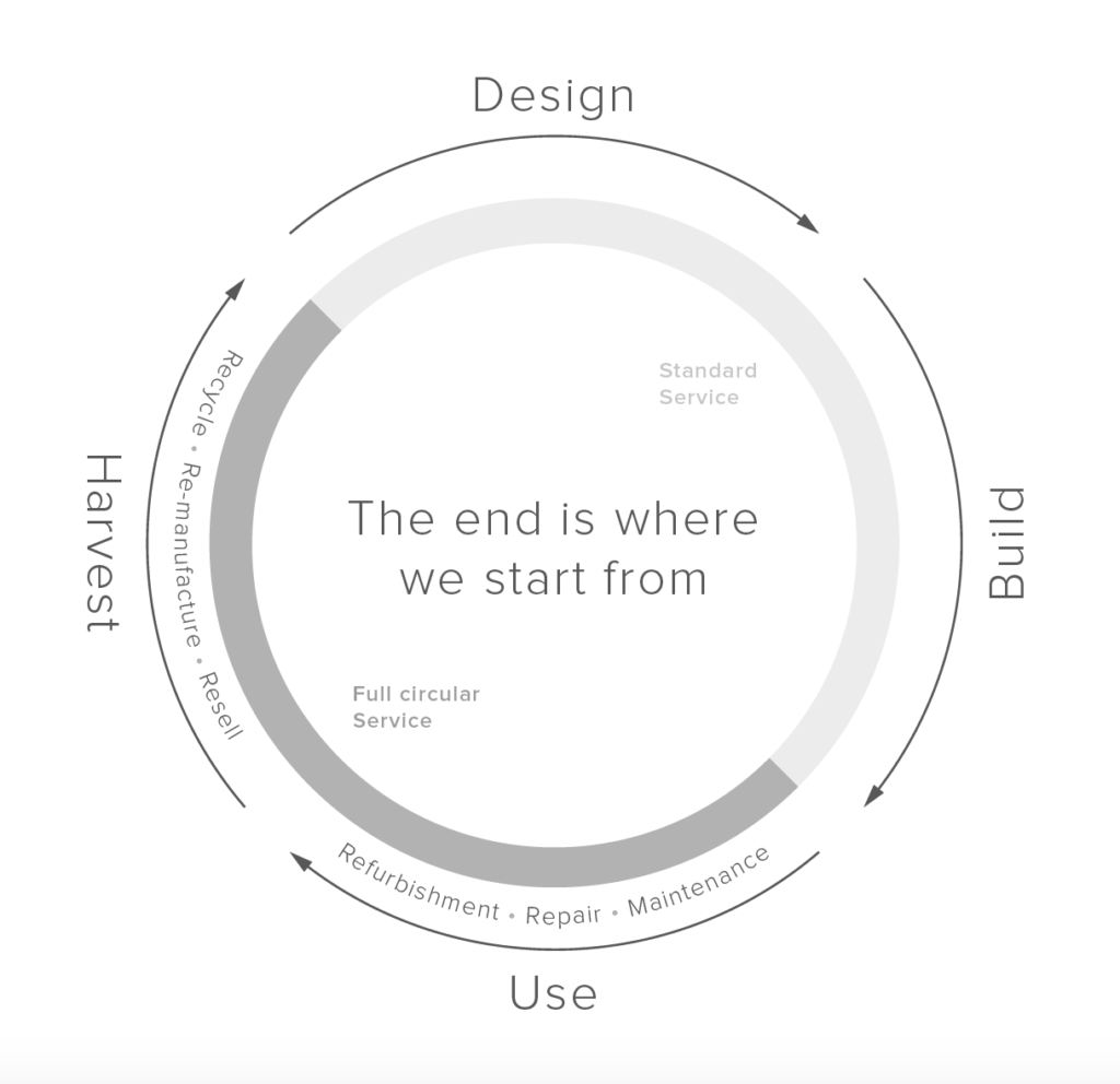 Circulair bouwen design build use harvest